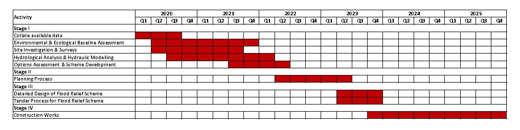 timeframe graph